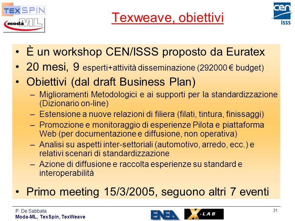 P. De Sabbata Moda-ML, TexSpin, TexWeave 31 Texweave, obiettivi È un workshop CEN/ISSS proposto da Euratex 20 mesi, 9 esperti+attività disseminazione