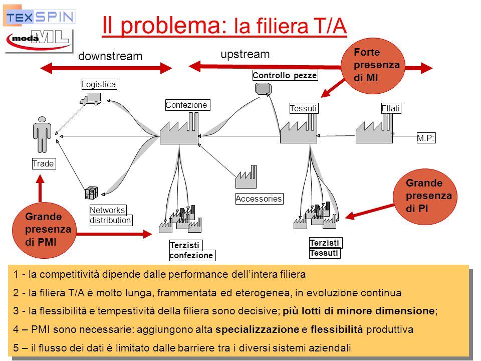 P. De Sabbata Moda-ML, TexSpin, TexWeave 5 Il problema: la filiera T/A Logistica Networks distribution Trade Confezione Controllo pezze Tessuti Terzis