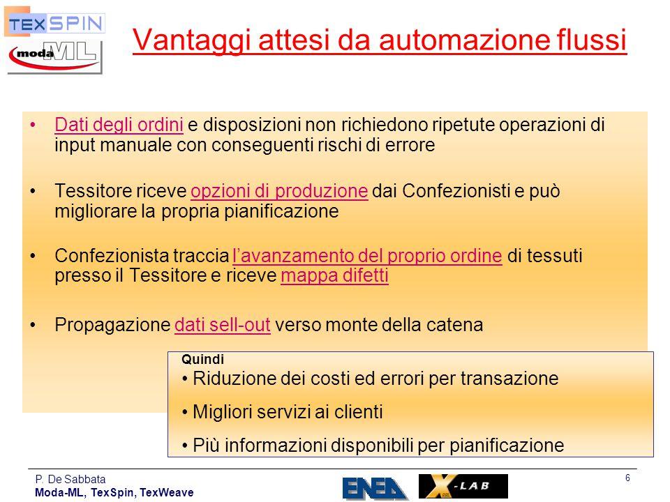 P. De Sabbata Moda-ML, TexSpin, TexWeave 6 Dati degli ordini e disposizioni non richiedono ripetute operazioni di input manuale con conseguenti rischi
