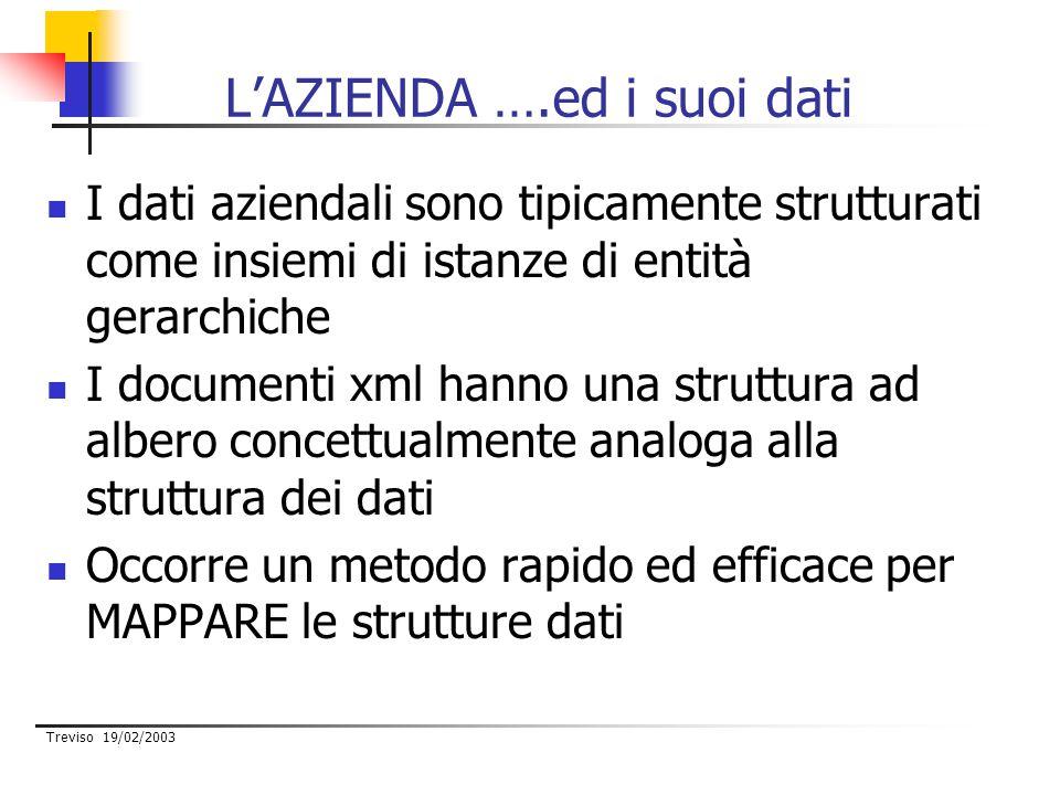 Treviso 19/02/2003 L'AZIENDA ….ed i suoi dati I dati aziendali sono tipicamente strutturati come insiemi di istanze di entità gerarchiche I documenti xml hanno una struttura ad albero concettualmente analoga alla struttura dei dati Occorre un metodo rapido ed efficace per MAPPARE le strutture dati