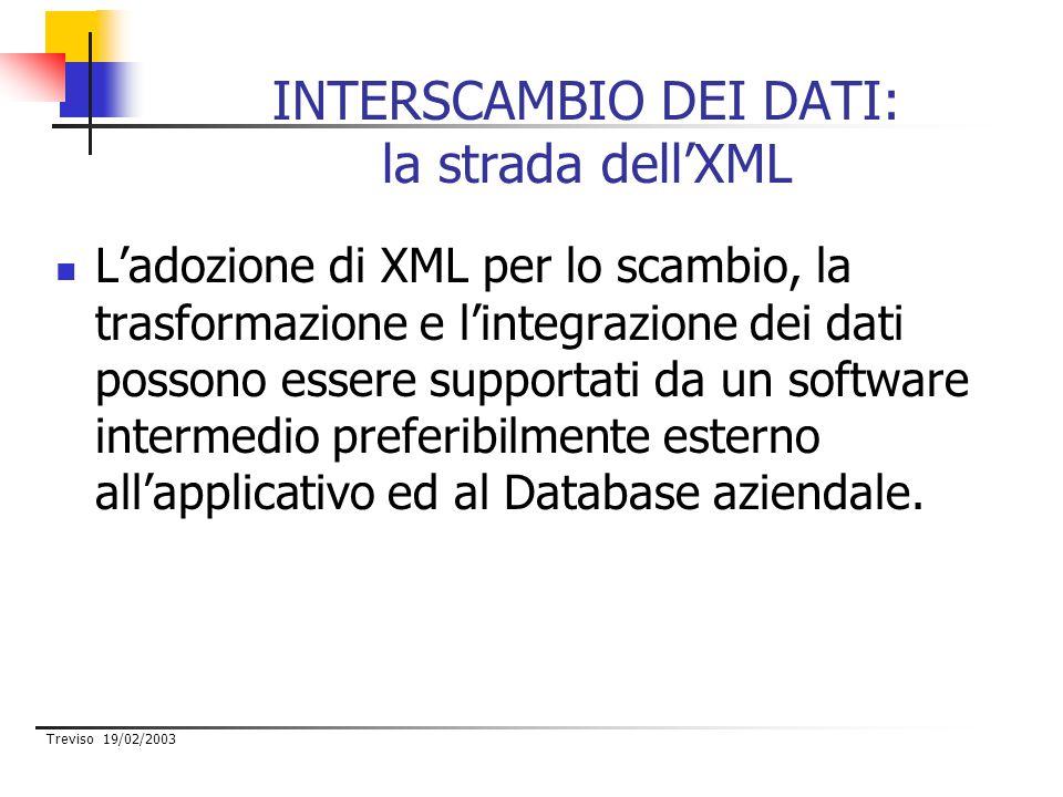 Treviso 19/02/2003 INTERSCAMBIO DEI DATI: la strada dell'XML L'adozione di XML per lo scambio, la trasformazione e l'integrazione dei dati possono essere supportati da un software intermedio preferibilmente esterno all'applicativo ed al Database aziendale.
