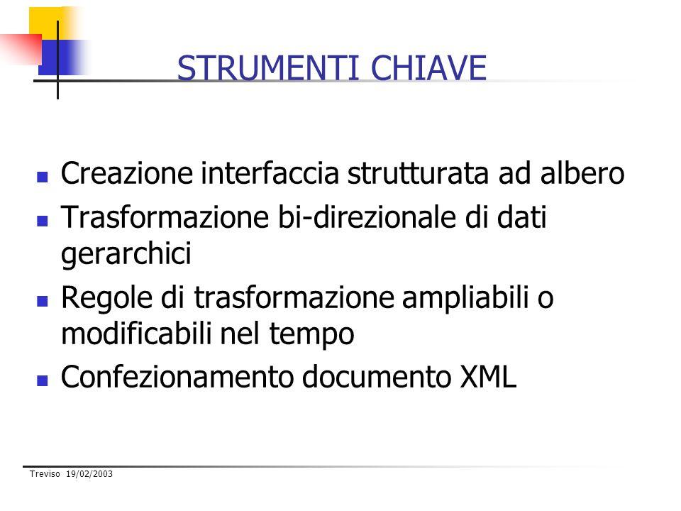 Treviso 19/02/2003 STRUMENTI CHIAVE Creazione interfaccia strutturata ad albero Trasformazione bi-direzionale di dati gerarchici Regole di trasformazione ampliabili o modificabili nel tempo Confezionamento documento XML