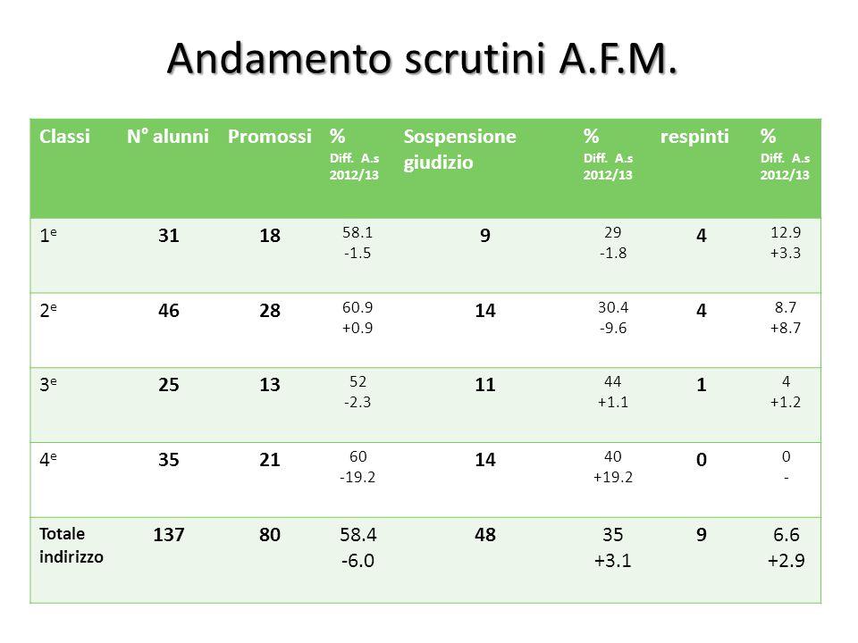 Andamento scrutini A.F.M. ClassiN° alunniPromossi% Diff. A.s 2012/13 Sospensione giudizio % Diff. A.s 2012/13 respinti% Diff. A.s 2012/13 1e1e 3118 58