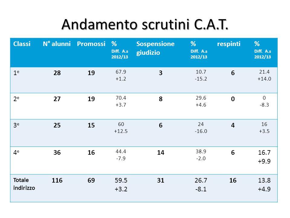 Andamento scrutini C.A.T. ClassiN° alunniPromossi% Diff. A.s 2012/13 Sospensione giudizio % Diff. A.s 2012/13 respinti% Diff. A.s 2012/13 1e1e 2819 67