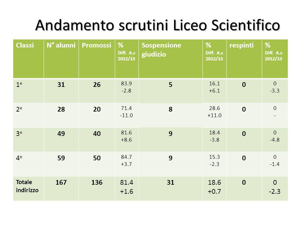 Andamento scrutini Liceo Scientifico ClassiN° alunniPromossi% Diff. A.s 2012/13 Sospensione giudizio % Diff. A.s 2012/13 respinti% Diff. A.s 2012/13 1