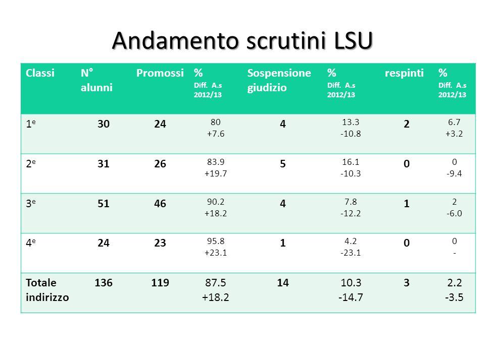 Andamento scrutini LSU ClassiN° alunni Promossi% Diff. A.s 2012/13 Sospensione giudizio % Diff. A.s 2012/13 respinti% Diff. A.s 2012/13 1e1e 3024 80 +