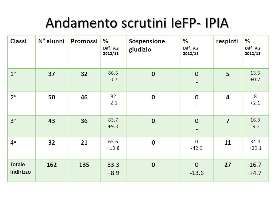 Andamento scrutini IeFP- IPIA ClassiN° alunniPromossi% Diff. A.s 2012/13 Sospensione giudizio % Diff. A.s 2012/13 respinti% Diff. A.s 2012/13 1e1e 373