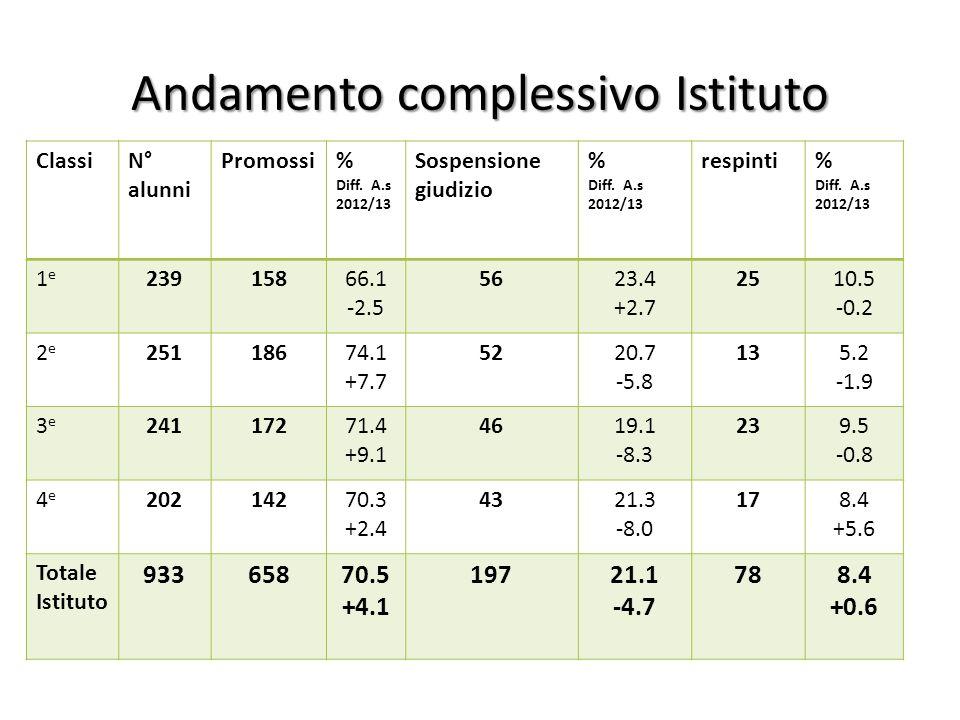 Andamento complessivo Istituto ClassiN° alunni Promossi% Diff. A.s 2012/13 Sospensione giudizio % Diff. A.s 2012/13 respinti% Diff. A.s 2012/13 1e1e 2