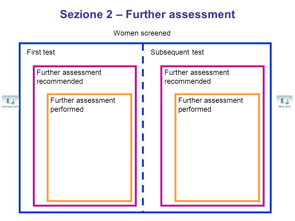 Sezione 2 – Further assessment Women screened First testSubsequent test Further assessment recommended Further assessment performed Further assessment