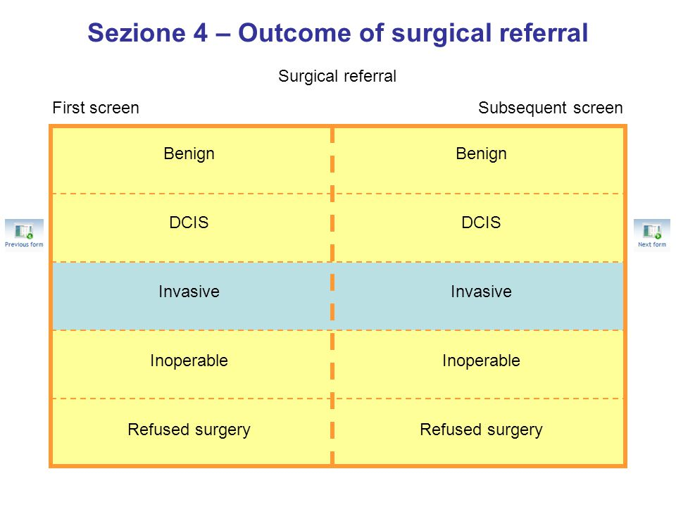 Sezione 4 – Outcome of surgical referral Surgical referral First screenSubsequent screen Benign DCIS Invasive Inoperable Refused surgery Benign DCIS Invasive Inoperable Refused surgery