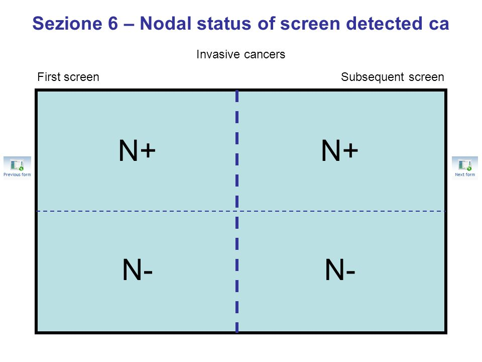 Sezione 6 – Nodal status of screen detected ca Invasive cancers First screenSubsequent screen N+ N- N+ N-