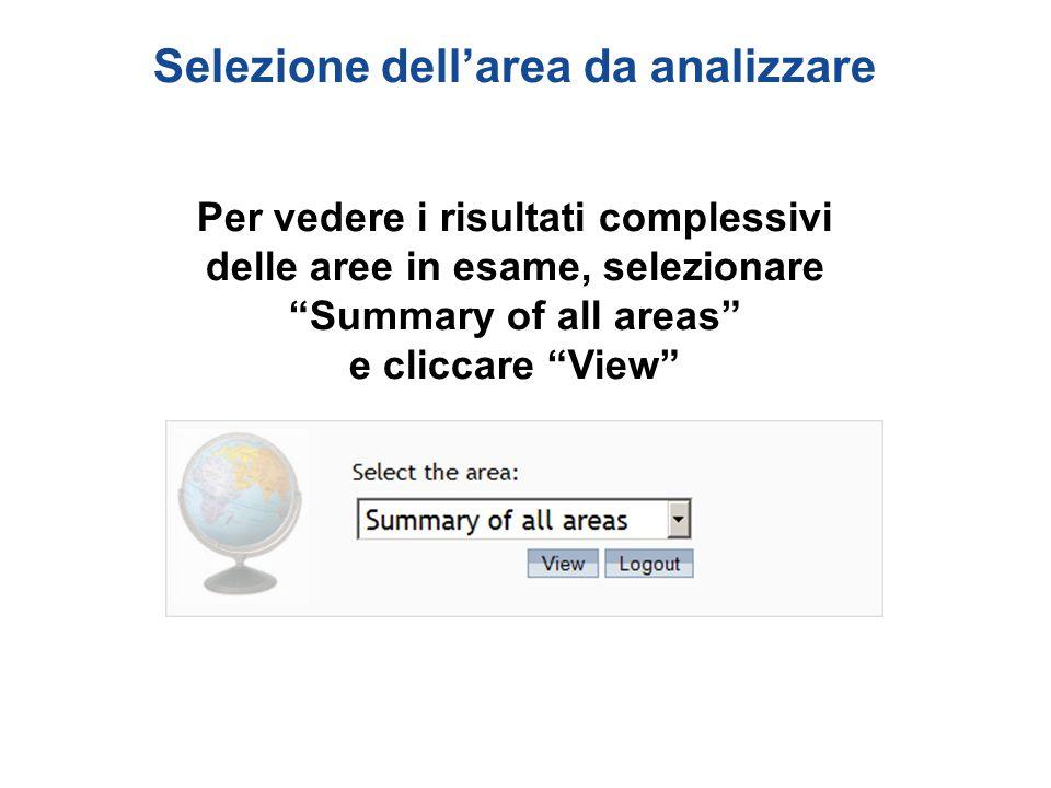 """Selezione dell'area da analizzare Per vedere i risultati complessivi delle aree in esame, selezionare """"Summary of all areas"""" e cliccare """"View"""""""