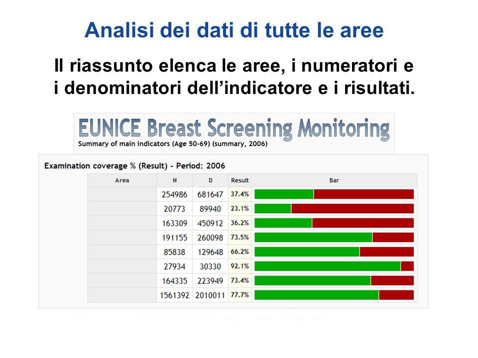 Analisi dei dati di tutte le aree Il riassunto elenca le aree, i numeratori e i denominatori dell'indicatore e i risultati.