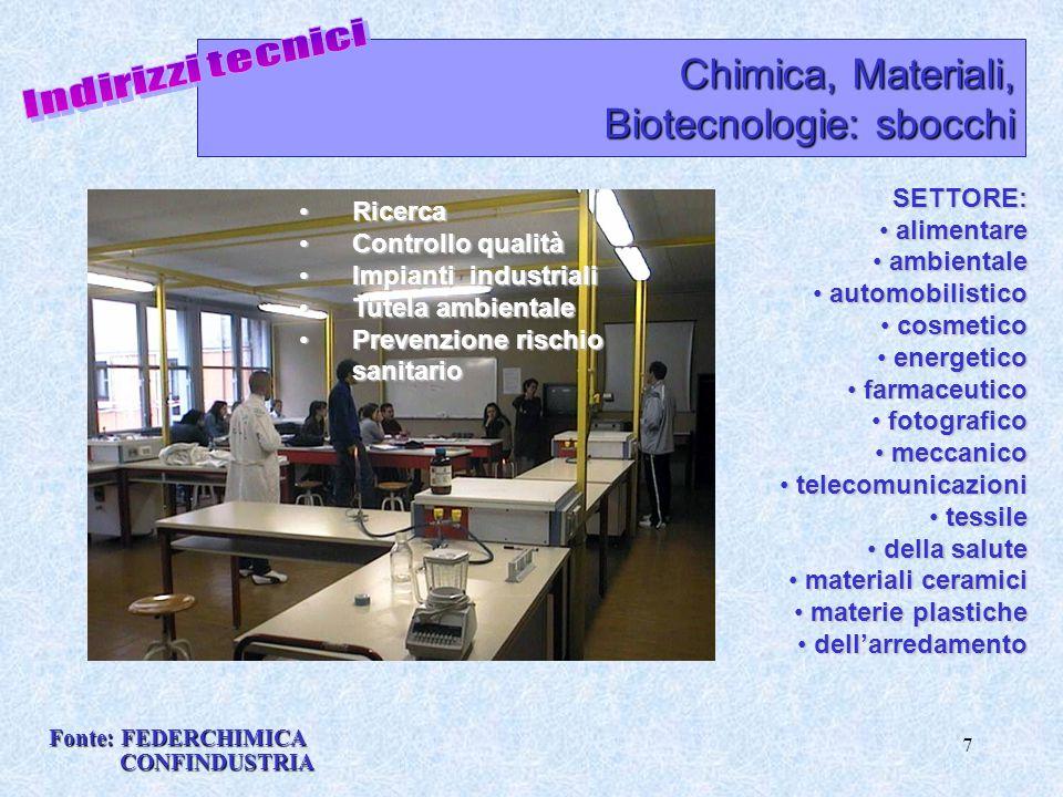7 Chimica, Materiali, Biotecnologie: sbocchi SETTORE: alimentare alimentare ambientale ambientale automobilistico automobilistico cosmetico cosmetico