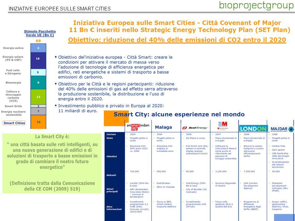 INIZIATIVE EUROPEE SULLE SMART CITIES