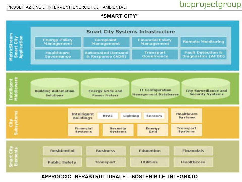 PROGETTAZIONE DI INTERVENTI ENERGETICO - AMBIENTALI SMART CITY APPROCCIO INFRASTRUTTURALE – SOSTENIBILE -INTEGRATO