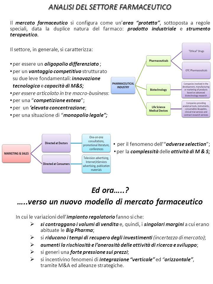 Il Modello delle 5 forze di Porter: la sintesi Le regole del gioco più da vicino ….