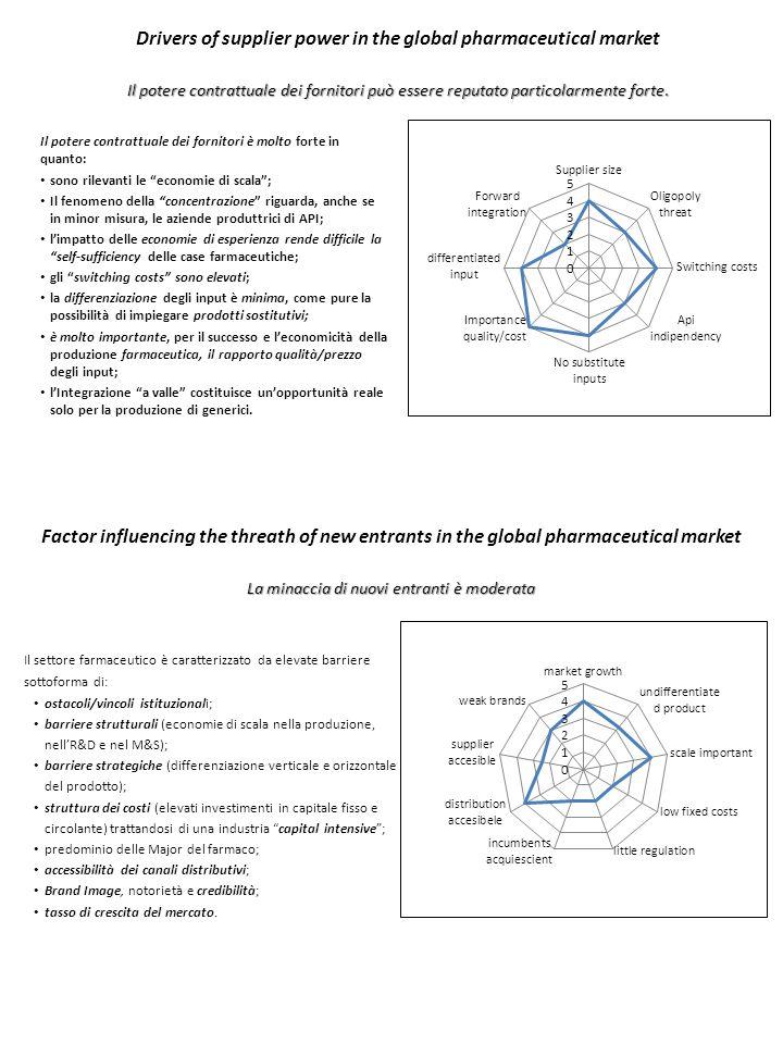 Factor influencing the threat of substitutes in the global pharmaceutical market La minaccia di prodotti sostitutivi è debole.