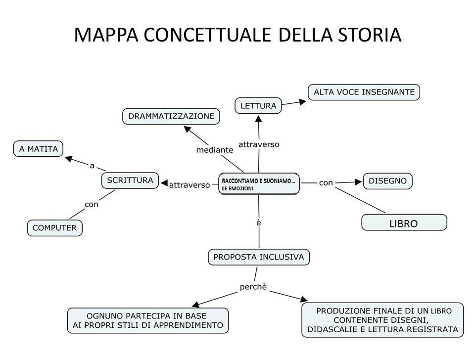 MAPPA CONCETTUALE DELLA STORIA
