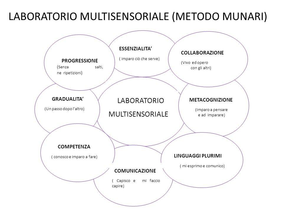 LABORATORIO MULTISENSORIALE (METODO MUNARI) ESSENZIALITA' ( imparo ciò che serve) METACOGNIZIONE (Imparo a pensare e ad imparare) COMUNICAZIONE ( Capi