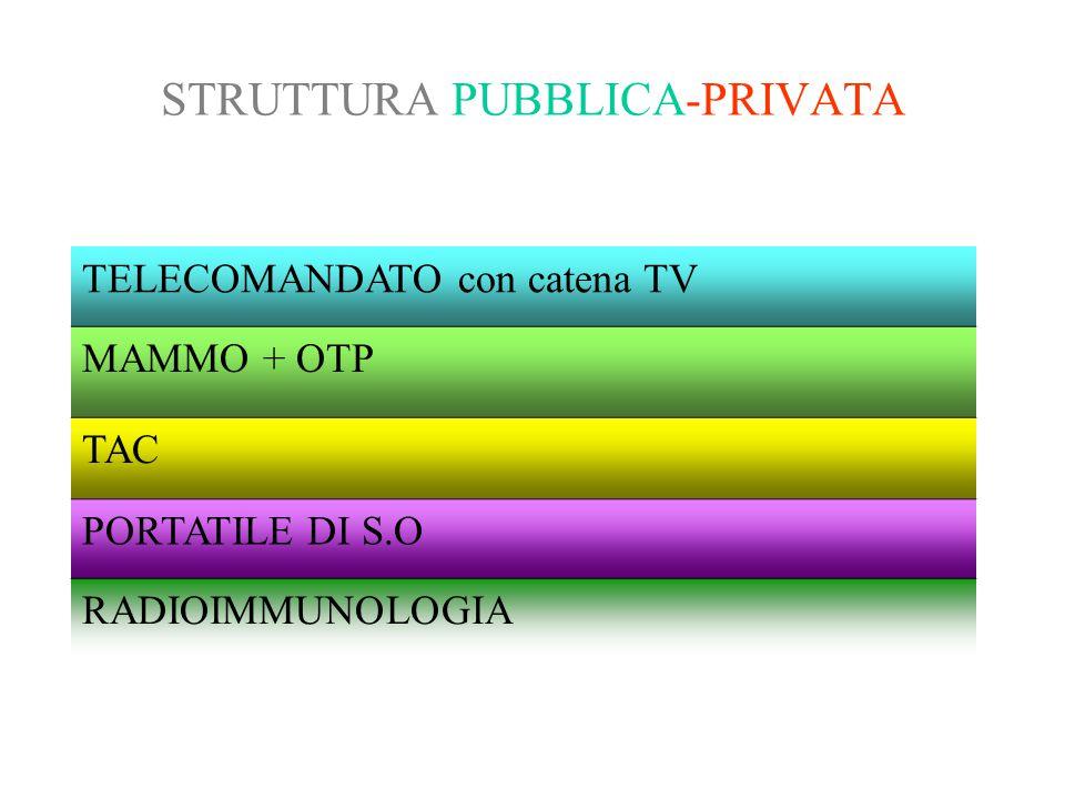 STRUTTURA PUBBLICA-PRIVATA TELECOMANDATO con catena TV MAMMO + OTP TAC PORTATILE DI S.O RADIOIMMUNOLOGIA