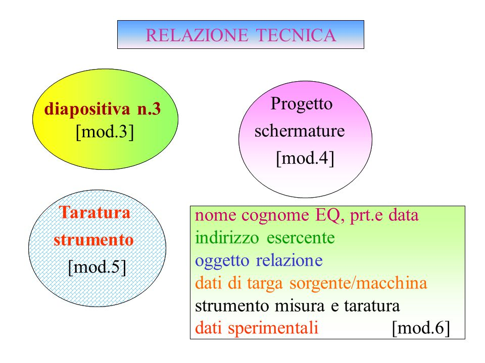 diapositiva n.3 [mod.3] Progetto schermature [mod.4] Taratura strumento [mod.5] RELAZIONE TECNICA nome cognome EQ, prt.e data indirizzo esercente oggetto relazione dati di targa sorgente/macchina strumento misura e taratura dati sperimentali [mod.6] diapositiva n.3 [mod.3] Progetto schermature [mod.4] Taratura strumento [mod.5] RELAZIONE TECNICA nome cognome EQ, prt.e data indirizzo esercente oggetto relazione dati di targa sorgente/macchina strumento misura e taratura dati sperimentali [mod.6]