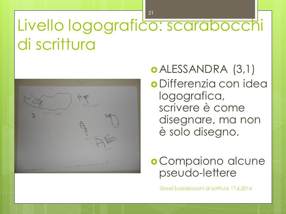 Livello logografico: scarabocchi di scrittura  ALESSANDRA (3,1)  Differenzia con idea logografica, scrivere è come disegnare, ma non è solo disegno.