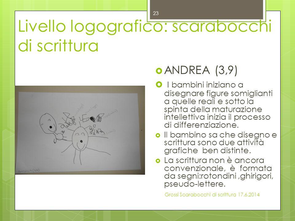 Livello logografico: scarabocchi di scrittura  ANDREA (3,9)  I bambini iniziano a disegnare figure somiglianti a quelle reali e sotto la spinta dell