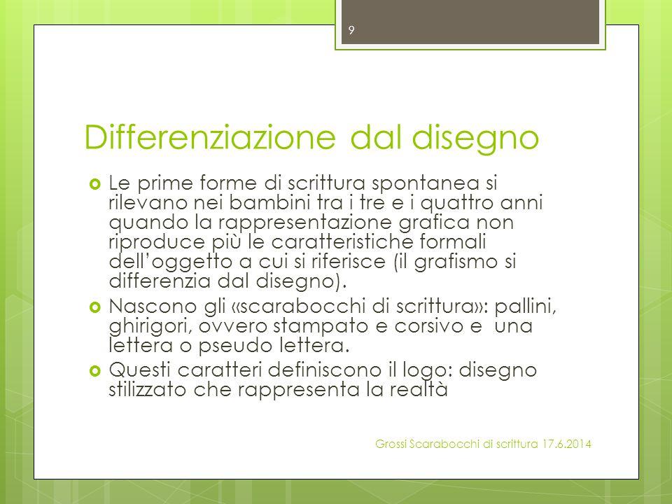 scarabocchio  Leonardo (3,6)  Vi è intenzionalità rappresentativa ma non differenzia.