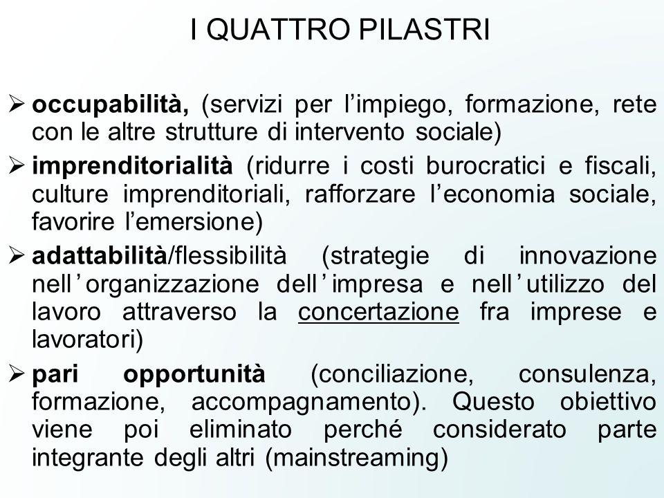 I QUATTRO PILASTRI  occupabilità, (servizi per l'impiego, formazione, rete con le altre strutture di intervento sociale)  imprenditorialità (ridurre