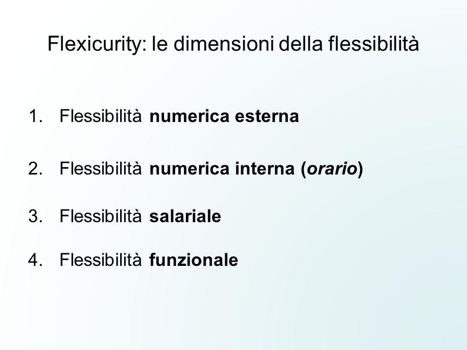 Flexicurity: le dimensioni della flessibilità 1.Flessibilità numerica esterna 2.Flessibilità numerica interna (orario) 3.Flessibilità salariale 4.Flessibilità funzionale