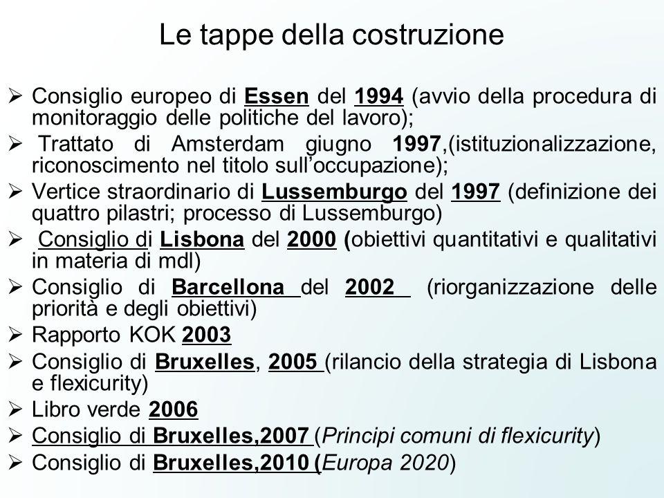 Le tappe della costruzione  Consiglio europeo di Essen del 1994 (avvio della procedura di monitoraggio delle politiche del lavoro);  Trattato di Ams