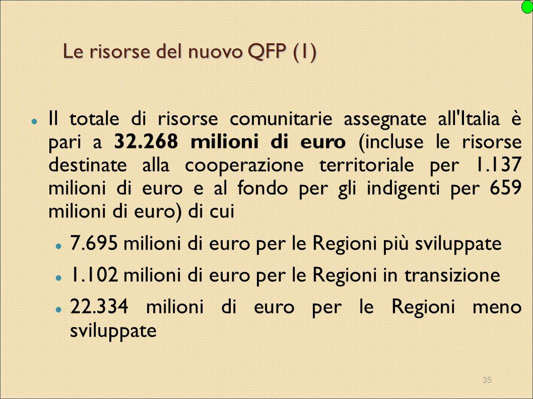 35 Le risorse del nuovo QFP (1) Il totale di risorse comunitarie assegnate all'Italia è pari a 32.268 milioni di euro (incluse le risorse destinate al