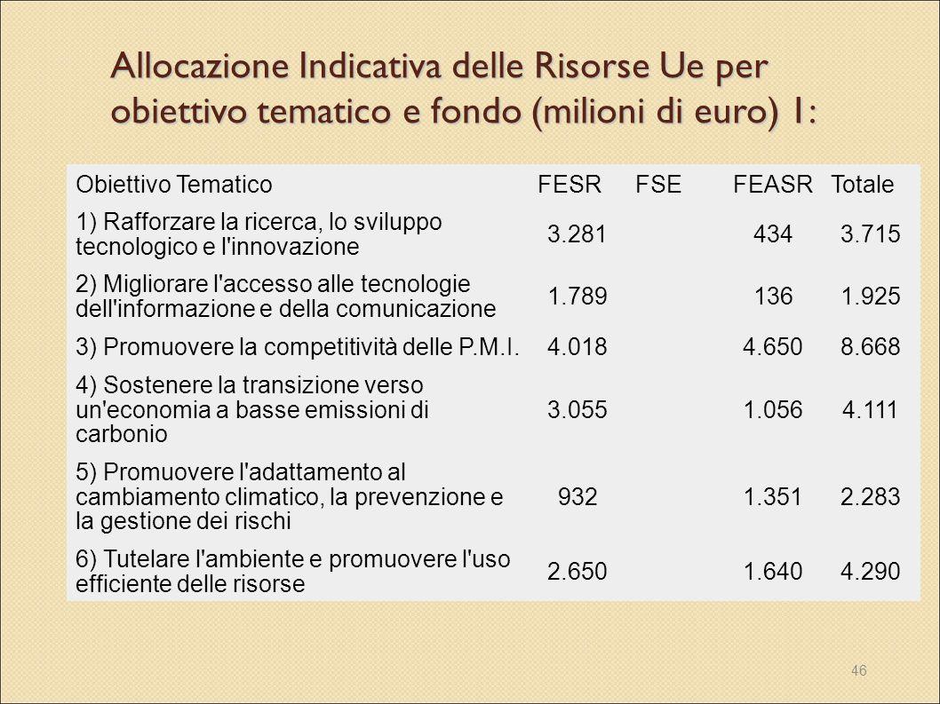 46 Allocazione Indicativa delle Risorse Ue per obiettivo tematico e fondo (milioni di euro) 1: Obiettivo TematicoFESRFSEFEASRTotale 1) Rafforzare la r