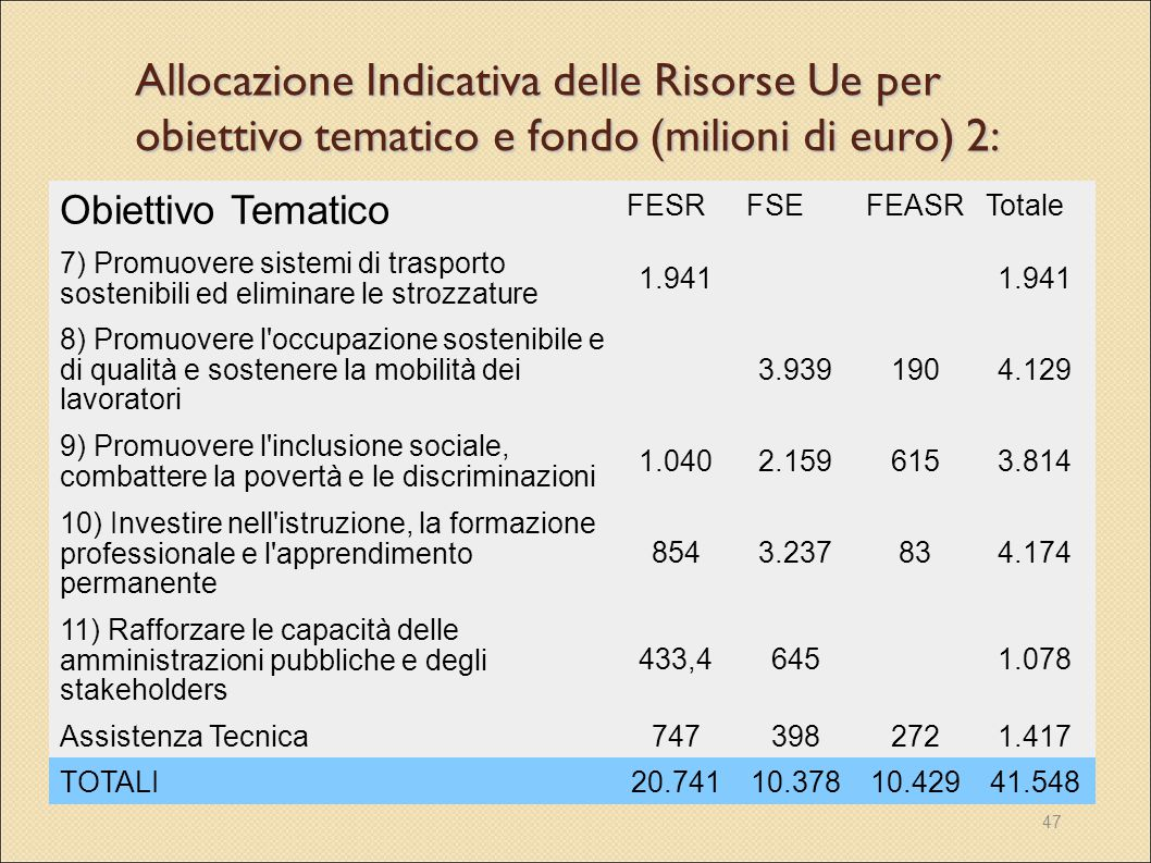 47 Allocazione Indicativa delle Risorse Ue per obiettivo tematico e fondo (milioni di euro) 2: Obiettivo Tematico FESRFSEFEASRTotale 7) Promuovere sis
