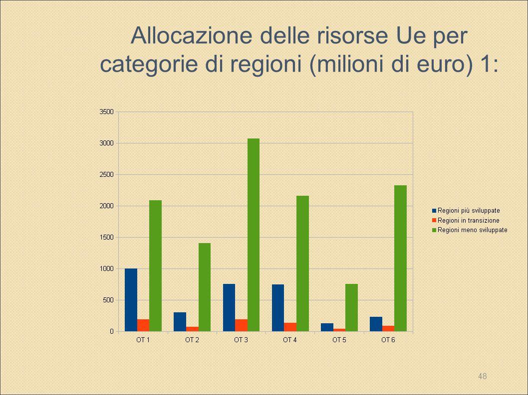 48 Allocazione delle risorse Ue per categorie di regioni (milioni di euro) 1: