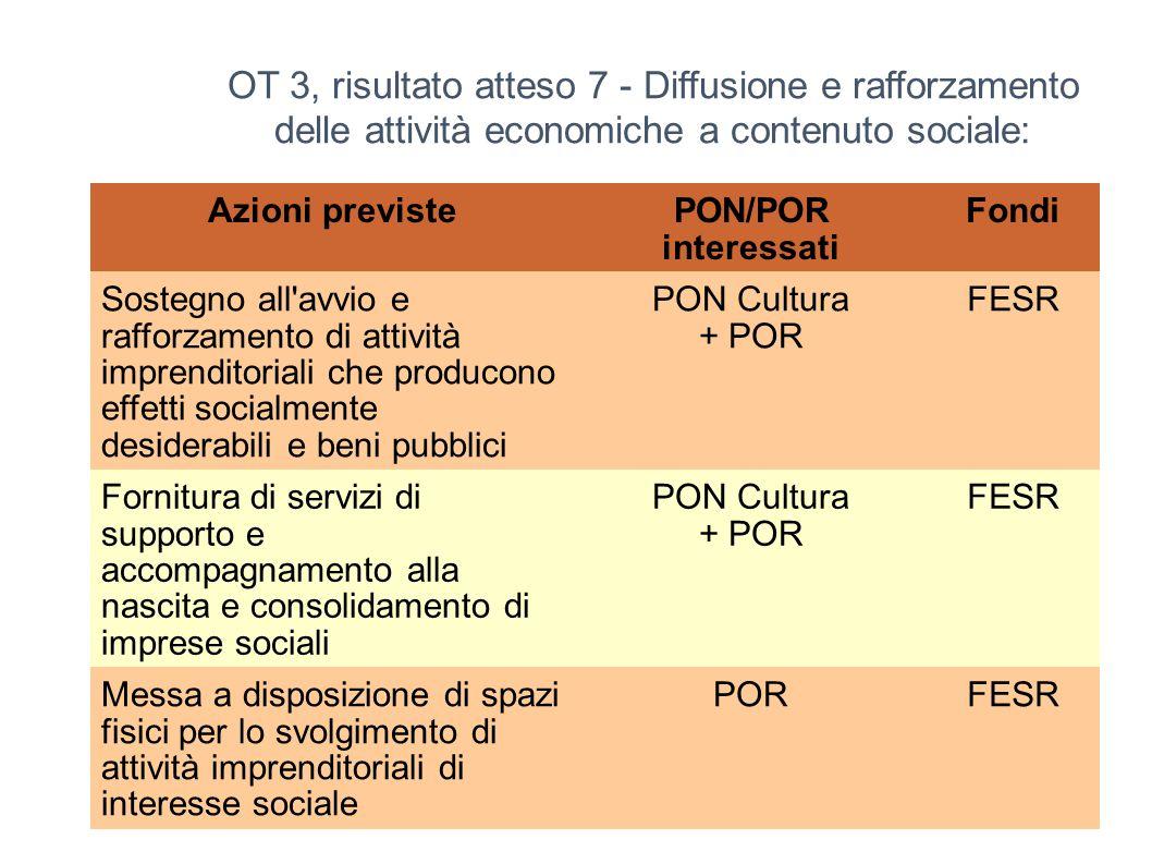 61 OT 3, risultato atteso 7 - Diffusione e rafforzamento delle attività economiche a contenuto sociale: Azioni previstePON/POR interessati Fondi Soste