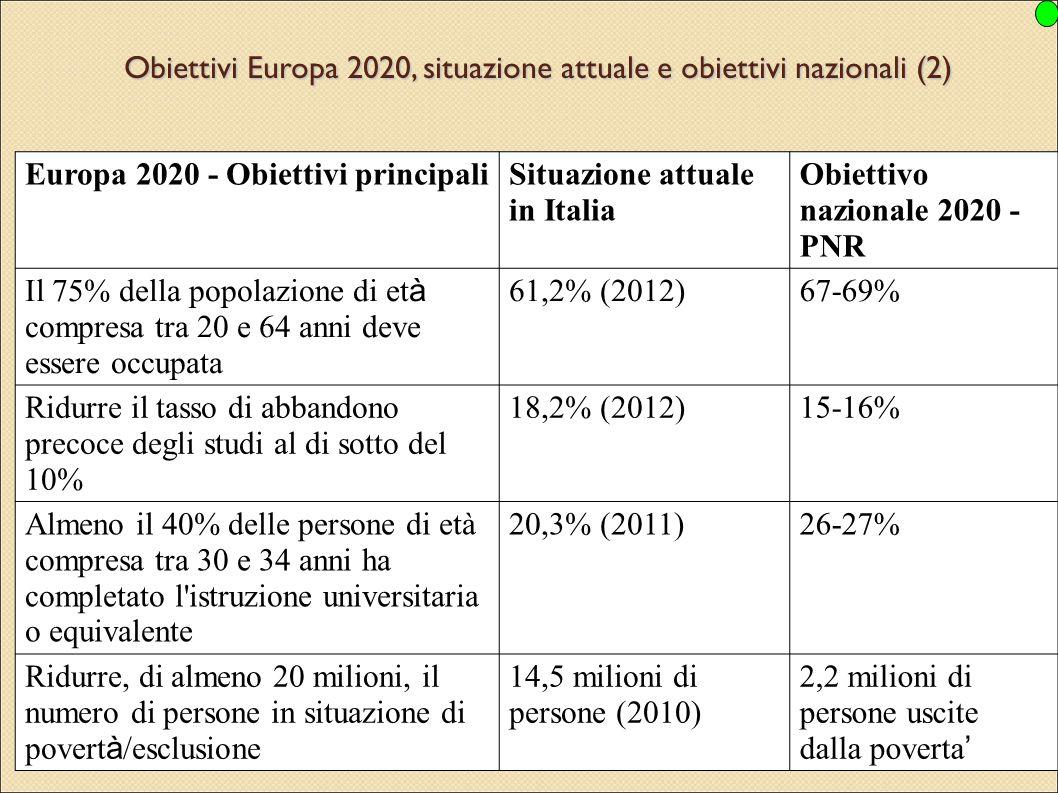 8 Obiettivi Europa 2020, situazione attuale e obiettivi nazionali (2) Europa 2020 - Obiettivi principaliSituazione attuale in Italia Obiettivo naziona