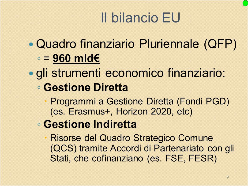 9 Il bilancio EU Quadro finanziario Pluriennale (QFP) ◦ = 960 mld€ gli strumenti economico finanziario: ◦ Gestione Diretta  Programmi a Gestione Dire