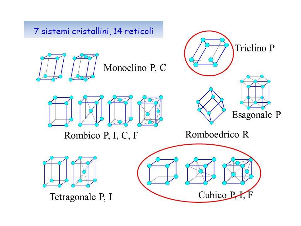 Triclino P Monoclino P, C Rombico P, I, C, F Tetragonale P, I Esagonale P Romboedrico R Cubico P, I, F 7 sistemi cristallini, 14 reticoli