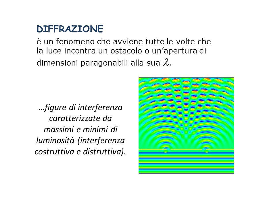 DIFFRAZIONE è un fenomeno che avviene tutte le volte che la luce incontra un ostacolo o un'apertura di dimensioni paragonabili alla sua. …figure di in