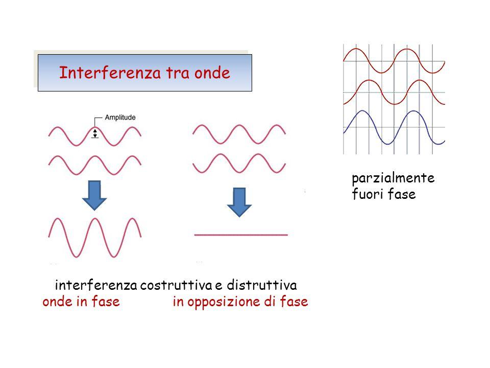 interferenza costruttiva e distruttiva onde in fase in opposizione di fase parzialmente fuori fase Interferenza tra onde + + + =