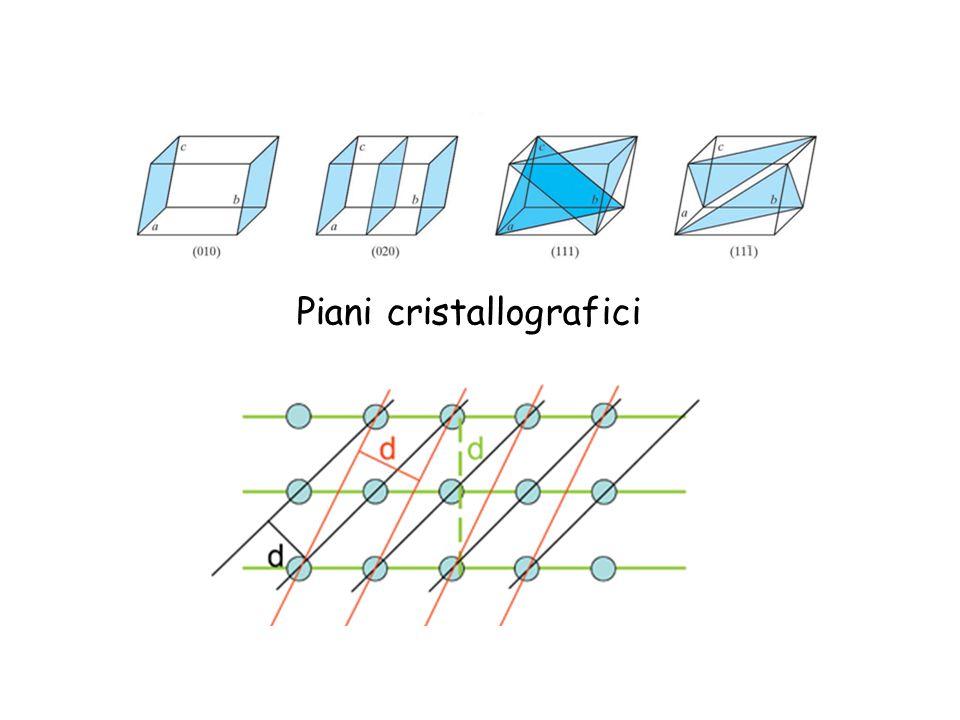 Piani cristallografici
