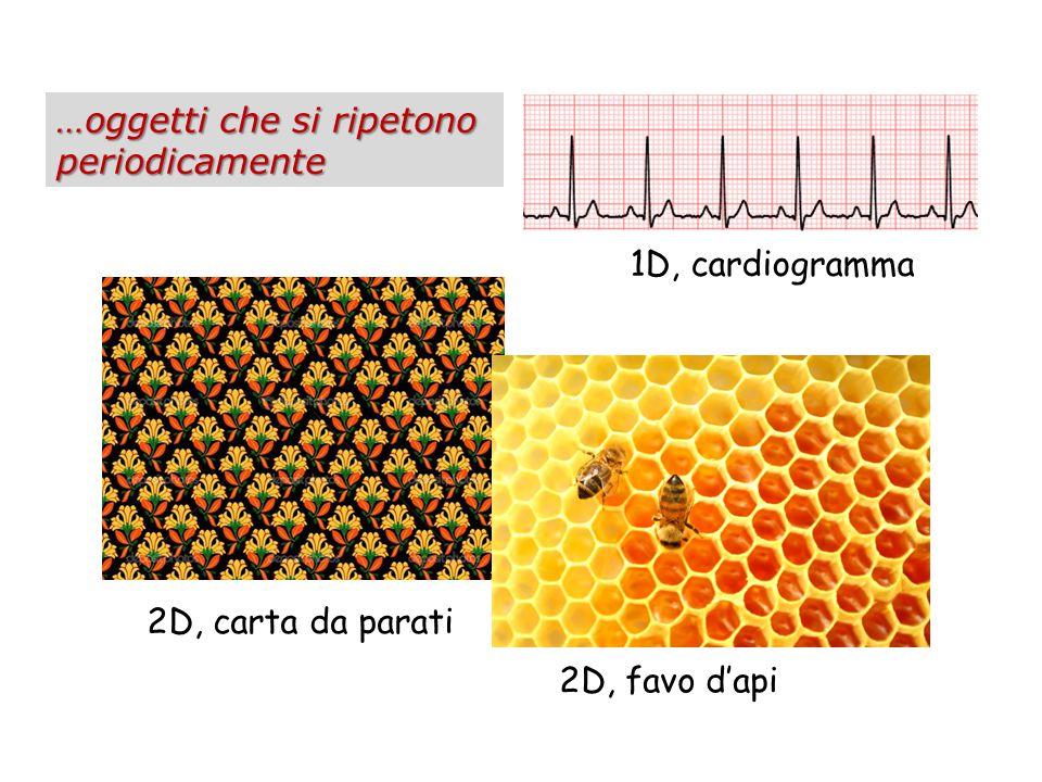 …oggetti che si ripetono periodicamente 2D, favo d'api 2D, carta da parati 1D, cardiogramma