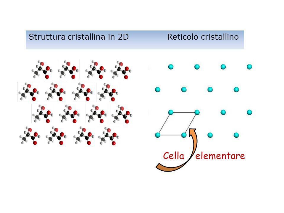 Struttura cristallina in 2D Reticolo cristallino Cella elementare