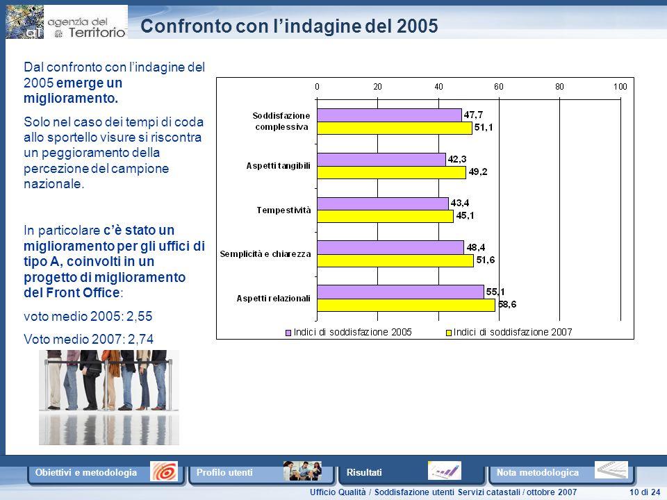 Ufficio Qualità / Soddisfazione utenti Servizi catastali / ottobre 200710 di 24 Obiettivi e metodologia Profilo utenti Risultati Nota metodologica Confronto con l'indagine del 2005 Dal confronto con l'indagine del 2005 emerge un miglioramento.