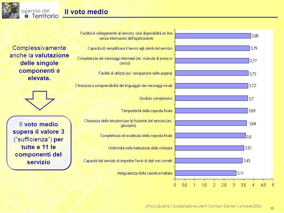 10 Ufficio Qualità / Soddisfazione utenti Contact Center / ottobre 2006 10 Il voto medio Il voto medio supera il valore 3 ( sufficienza ) per tutte e 11 le componenti del servizio Complessivamente anche la valutazione delle singole componenti è elevata.