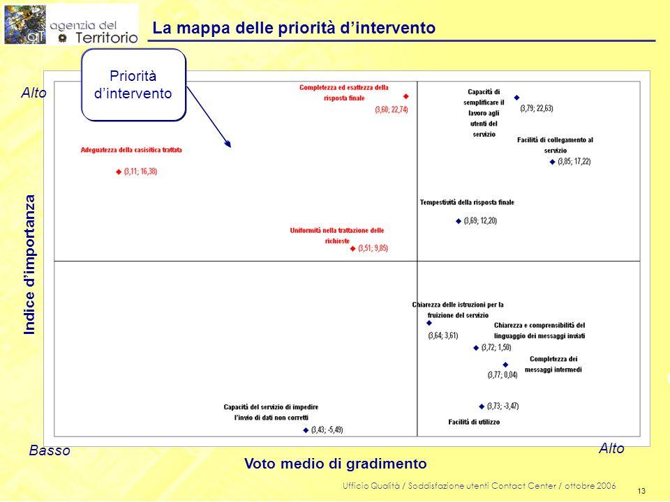 13 Ufficio Qualità / Soddisfazione utenti Contact Center / ottobre 2006 13 La mappa delle priorità d'intervento Priorità d'intervento Indice d'importanza Voto medio di gradimento Alto Basso Alto