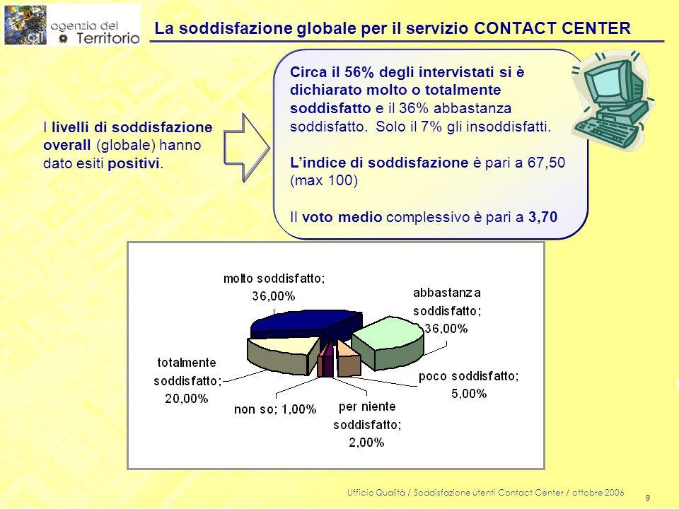 9 Ufficio Qualità / Soddisfazione utenti Contact Center / ottobre 2006 9 La soddisfazione globale per il servizio CONTACT CENTER I livelli di soddisfazione overall (globale) hanno dato esiti positivi.