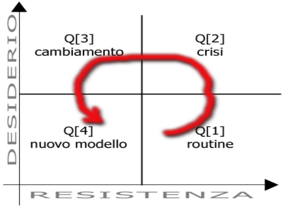 Q[1] – La Routine CON LE VACANZE SIAMO RIENTRATI UN PO' NELLA ROUTINE, CHE E' CARATTERIZZATA DA ALTA RESISTENZA E BASSO DESIDERIO DI CAMBIAMENTO.